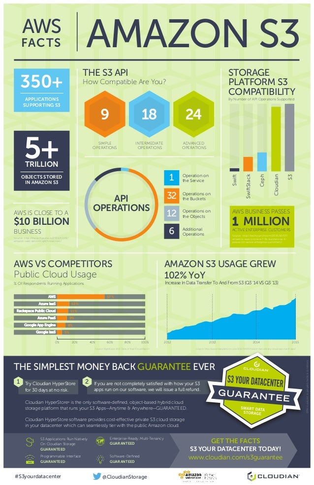 THE SIMPLEST MONEY BACK GUARANTEE EVER AMAZON S3AWS FACTS AWS BUSINESS PASSES 1 MILLIONACTIVE ENTERPRISE CUSTOMERS Source:...