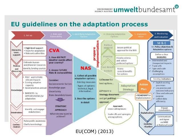 From Vulnerability assessments to adaptation -Martin Konig Slide 2
