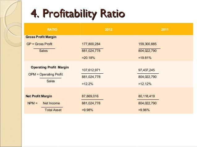 How is a gross profit ratio equation calculated?