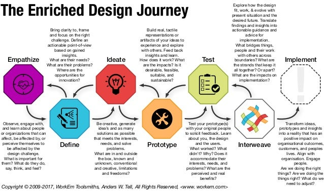 The Interweave enriched Design Journey and Design Process