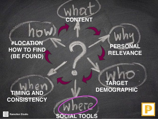 Ramotion Studio CONTENT PERSONAL RELEVANCE TARGET  DEMOGRAPHIC SOCIAL TOOLS TIMING AND CONSISTENCY #LOCATION HOW TO FIND...