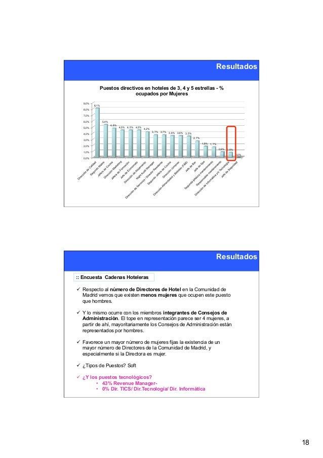 Resultados             Puestos directivos en hoteles de 3, 4 y 5 estrellas - %                            ocupados por Muj...