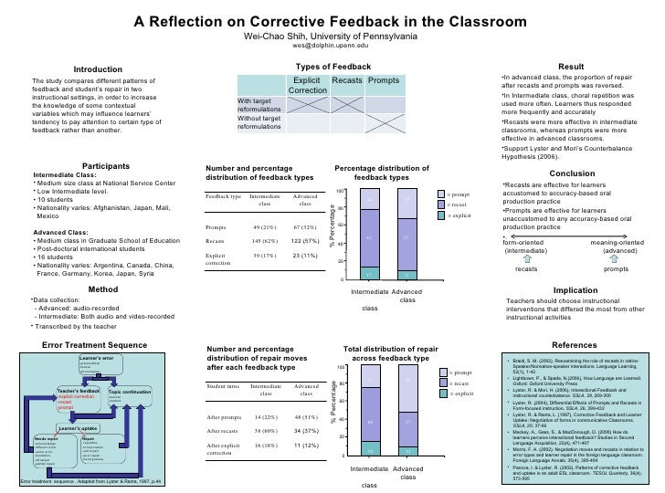 A Reflection on Corrective Feedback in the Classroom Wei-Chao Shih, University of Pennsylvania [email_address] <ul><li>Par...