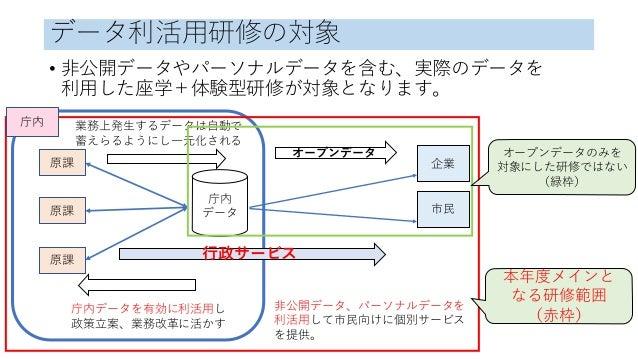Code for Japan データアカデミー 2017年度 Slide 3