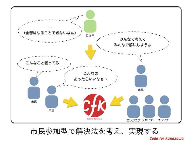 特徴1: ゴミをいつ捨てればいいかが 色分けされて一目で分かる (金沢市は四種類のゴミ)