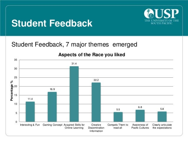 Student Feedback  • It is structured in such a way that i enjoyed getting  acquainted with my new unit and i already love ...