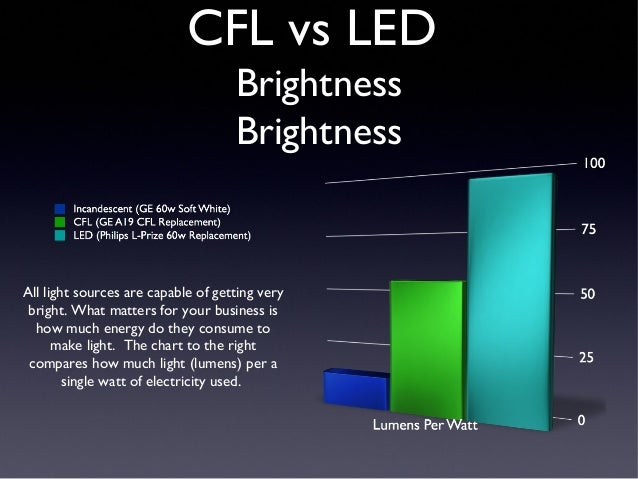 CFL Versus LED for you Small Business Retrofit