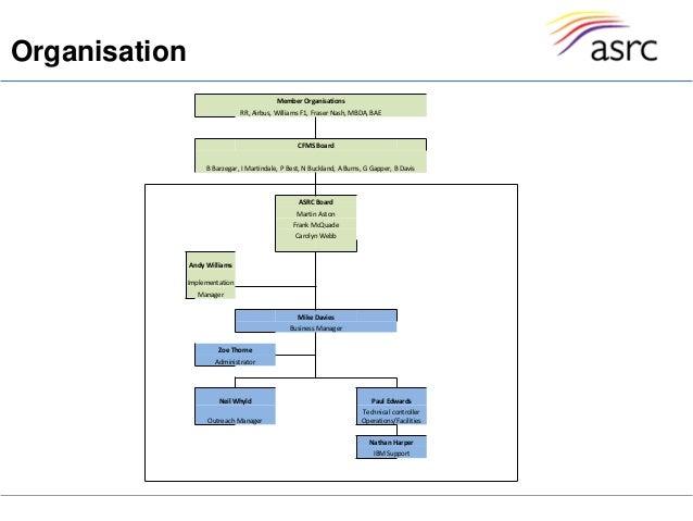 Rolls-Royce data-strictly privateOrganisationMember OrganisationsRR, Airbus, Williams F1, Fraser Nash, MBDA, BAECFMS Board...