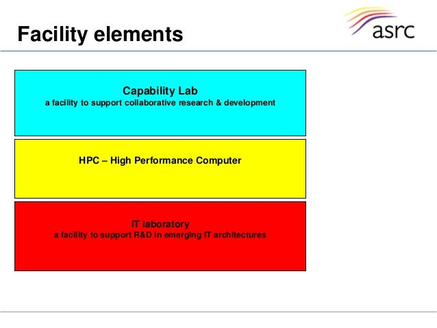 Facility elementsCapability Laba facility to support collaborative research & developmentHPC – High Performance ComputerIT...