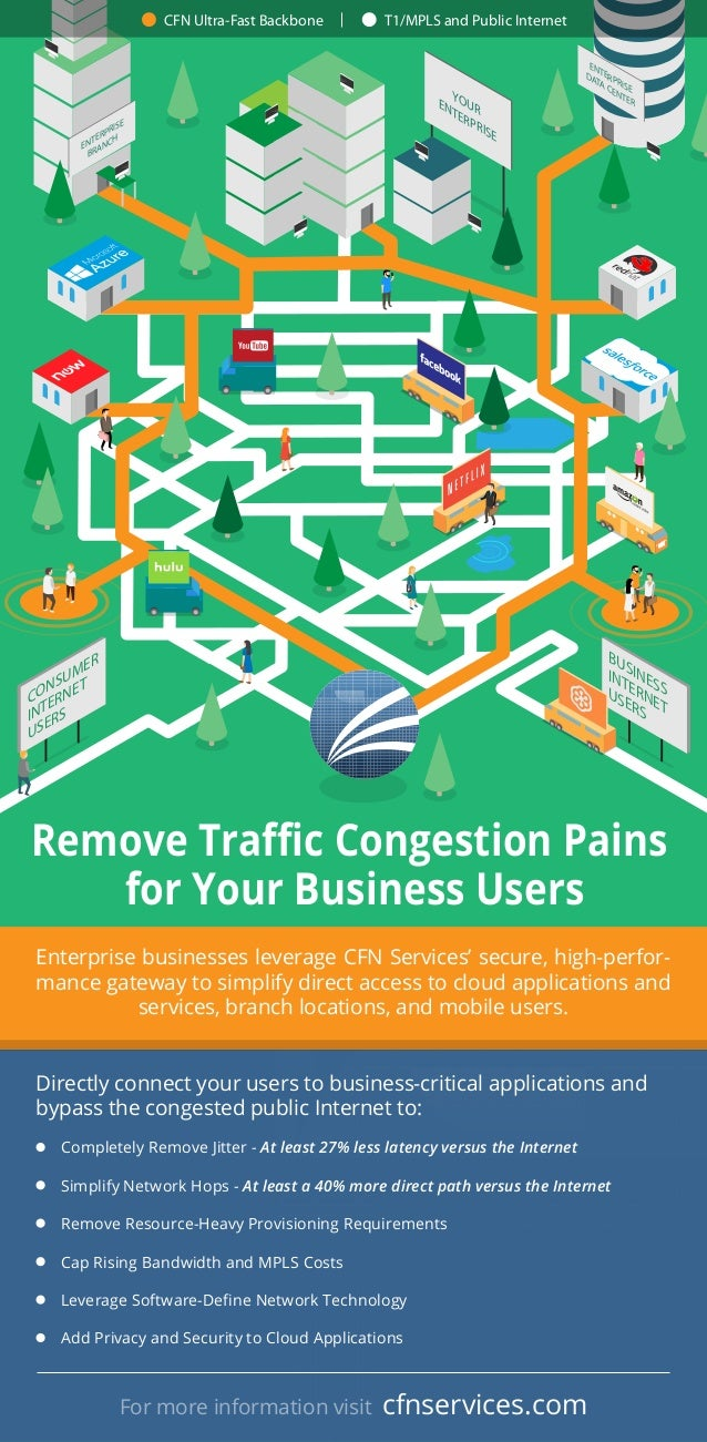 YOURENTERPRISE CONSUMER INTERNET USERS BUSINESS INTERNET USERS Remove Traffic Congestion Pains for Your Business Users ENTER...