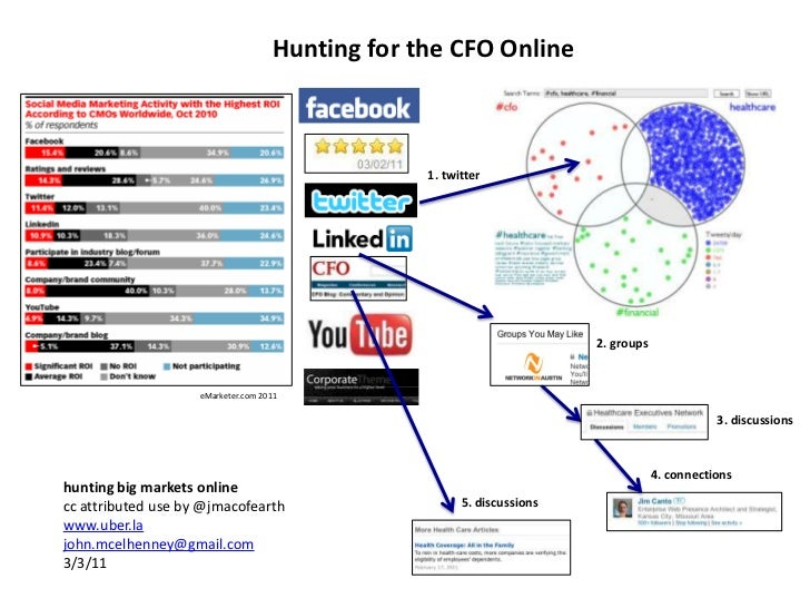 Hunting for the CFO Online<br />1. twitter<br />2. groups<br />eMarketer.com 2011<br />3. discussions<br />4. connections<...