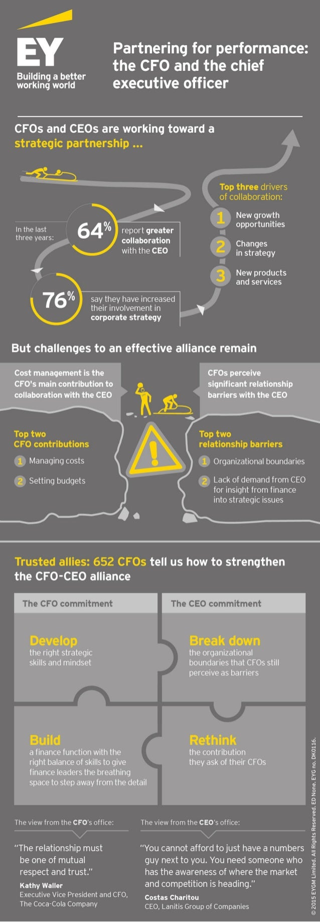 """Partnering for performance:  the CFO and the chief  B""""""""'""""""""'' a hem"""" executive officer  working world  CFOs and CEOs are wo..."""