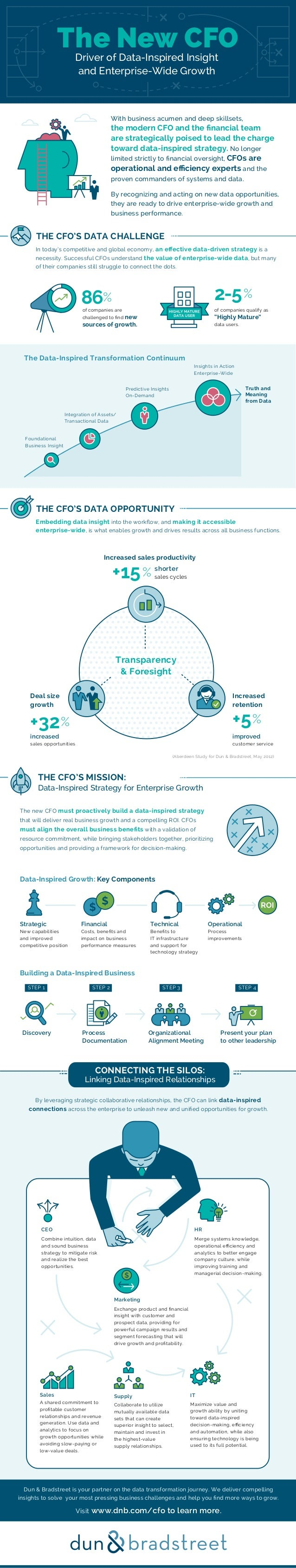 The Data-Inspired Transformation Continuum Integration of Assets/ Transactional Data Foundational Business Insight Predict...