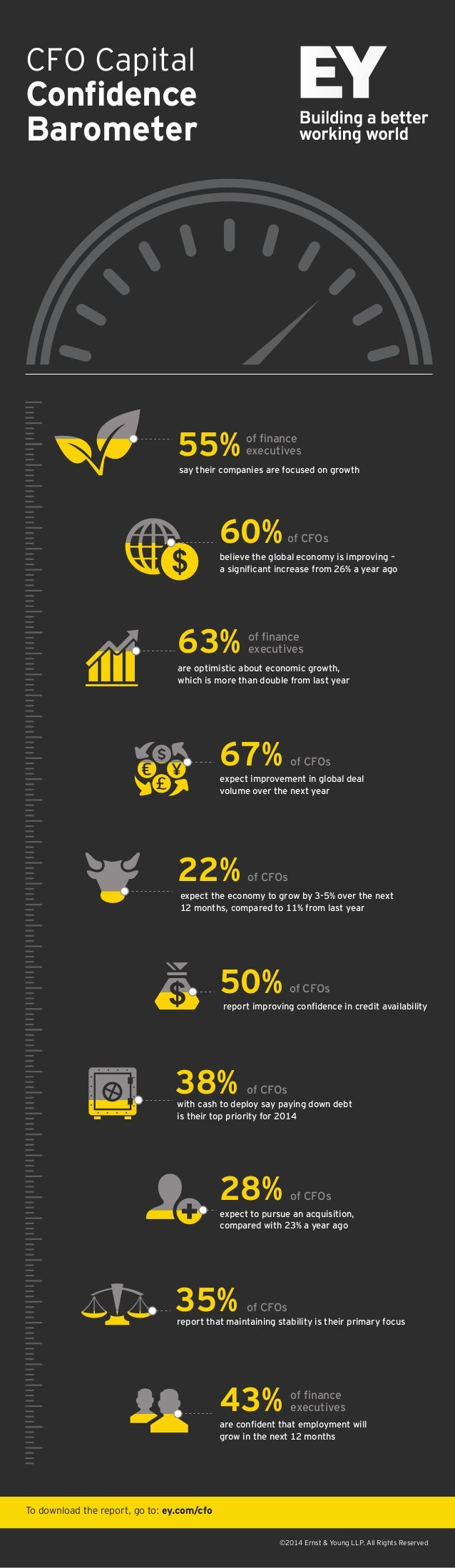 CFO Capital  Confidence Barometer  55%  of finance executives  say their companies are focused on growth  60%  of CFOs  beli...