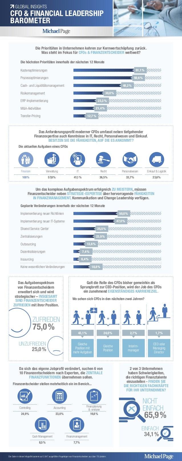 GLOBAL INSIGHTS  CFO & FINANCIAL LEADERSHIP  BAROMETER  Die Prioritäten in Unternehmen kehren zur Kernwertschöpfung zurück...