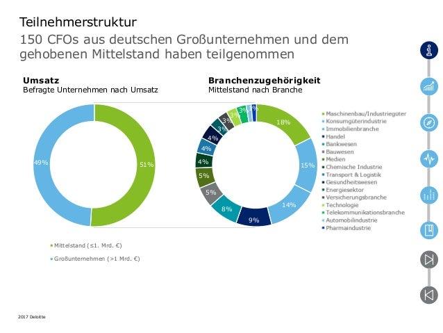 CFO Survey Frühjahr 2017 Mittelstand