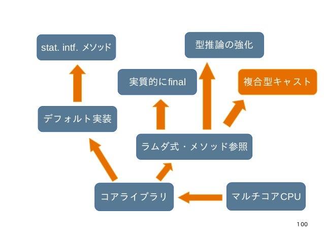 100 マルチコアCPUコアライブラリ ラムダ式・メソッド参照 実質的にfinal 型推論の強化 複合型キャスト デフォルト実装 stat. intf. メソッド