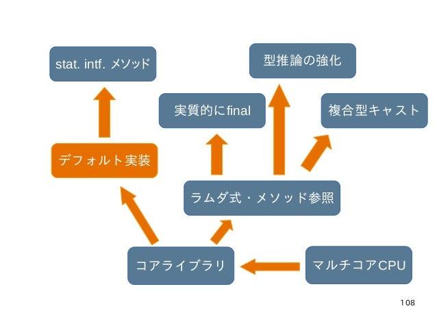108 マルチコアCPUコアライブラリ ラムダ式・メソッド参照 実質的にfinal 型推論の強化 複合型キャスト デフォルト実装 stat. intf. メソッド