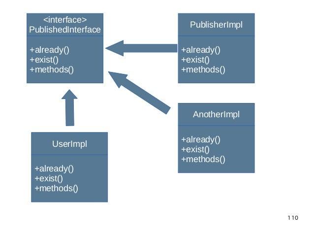110 <interface> PublishedInterface +already() +exist() +methods() PublisherImpl +already() +exist() +methods() AnotherImpl...