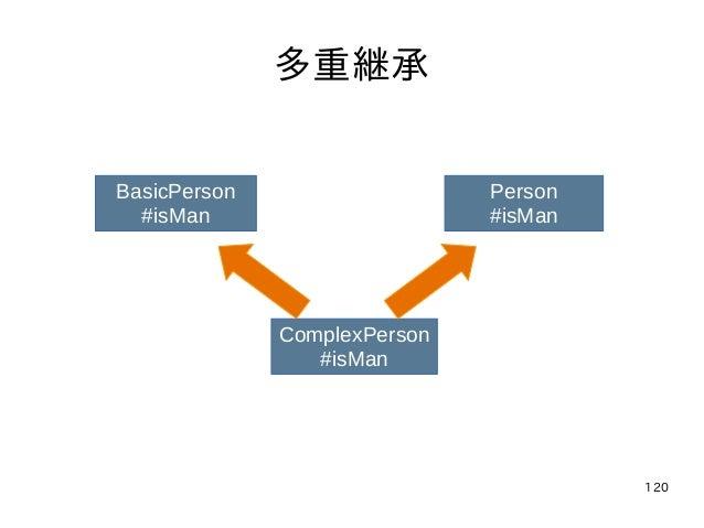 120 多重継承 BasicPerson #isMan Person #isMan ComplexPerson #isMan
