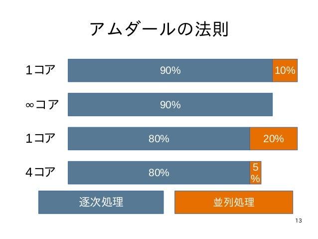 13 アムダールの法則 90% 10% 90% 80% 20% 80% 5 % 1コア 1コア ∞コア 4コア 逐次処理 並列処理