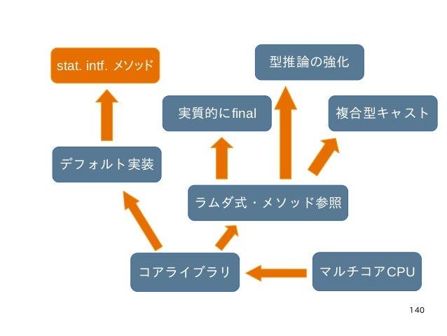 140 マルチコアCPUコアライブラリ ラムダ式・メソッド参照 実質的にfinal 型推論の強化 複合型キャスト デフォルト実装 stat. intf. メソッド