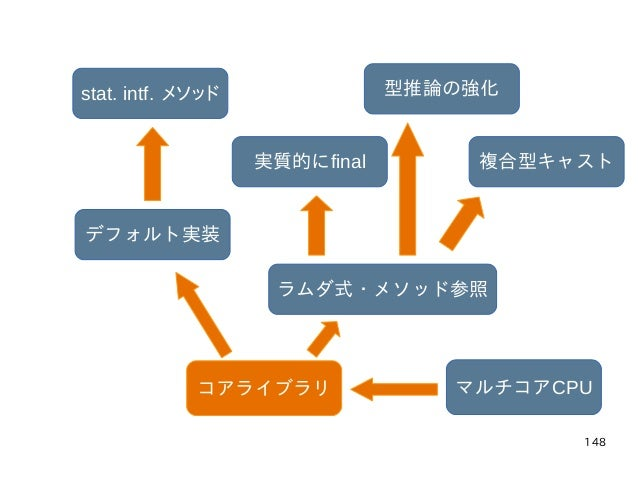 148 マルチコアCPUコアライブラリ ラムダ式・メソッド参照 実質的にfinal 型推論の強化 複合型キャスト デフォルト実装 stat. intf. メソッド