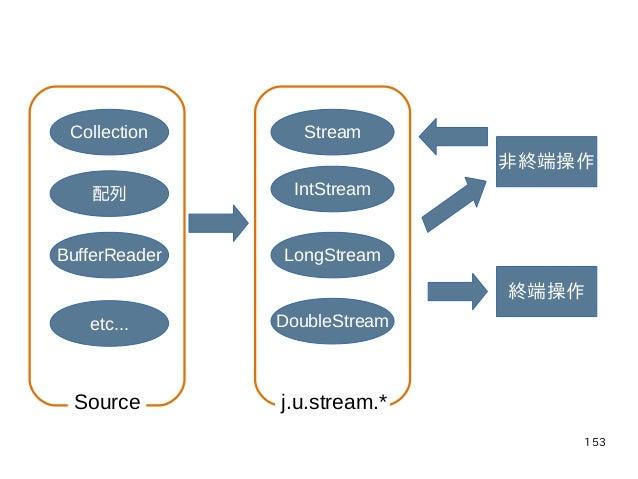 153 Collection 配列 BufferReader etc... Stream IntStream LongStream DoubleStream 非終端操作 終端操作 j.u.stream.*Source