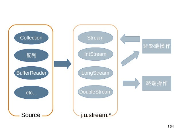 154 Collection 配列 BufferReader etc... Stream IntStream LongStream DoubleStream 非終端操作 終端操作 j.u.stream.*Source