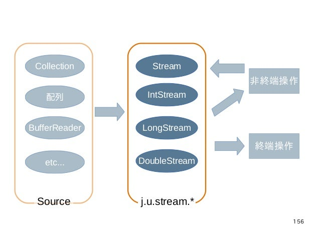 156 Collection 配列 BufferReader etc... Stream IntStream LongStream DoubleStream 非終端操作 終端操作 j.u.stream.*Source
