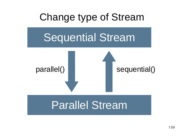 159 Change type of Stream Sequential Stream Parallel Stream parallel() sequential()