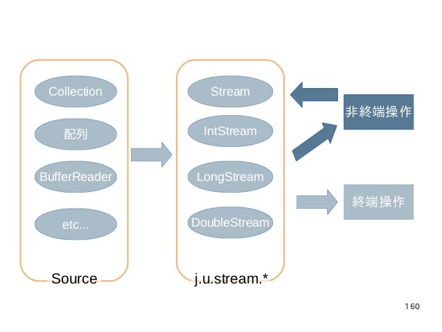 160 Collection 配列 BufferReader etc... Stream IntStream LongStream DoubleStream 非終端操作 終端操作 j.u.stream.*Source