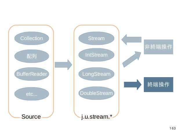 163 Collection 配列 BufferReader etc... Stream IntStream LongStream DoubleStream 非終端操作 終端操作 j.u.stream.*Source