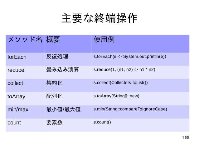 165 主要な終端操作 メソッド名 概要 使用例 forEach 反復処理 s.forEach(e -> System.out.println(e)) reduce 畳み込み演算 s.reduce(1, (n1, n2) -> n1 * n2)...