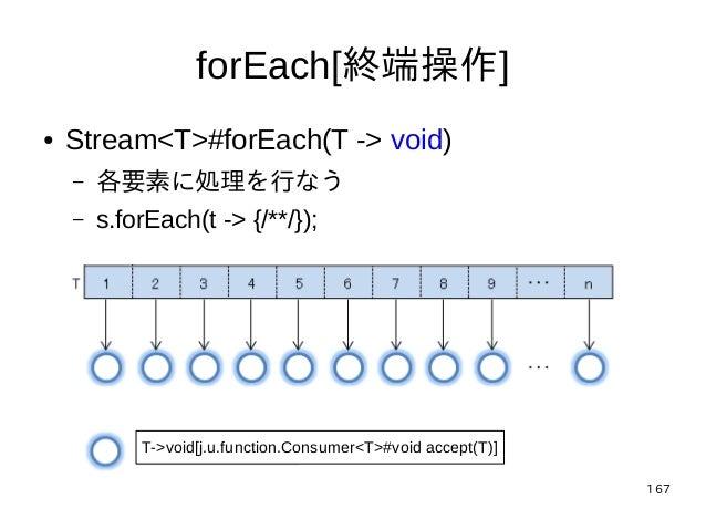 167 forEach[終端操作] T->void[j.u.function.Consumer<T>#void accept(T)] ● Stream<T>#forEach(T -> void) – 各要素に処理を行なう – s.forEach...