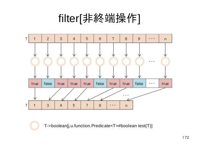 172 filter[非終端操作] T->boolean[j.u.function.Predicate<T>#boolean test(T)]