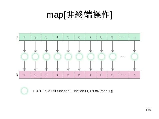 176 map[非終端操作] T -> R[java.util.function.Function<T, R>#R map(T)] R