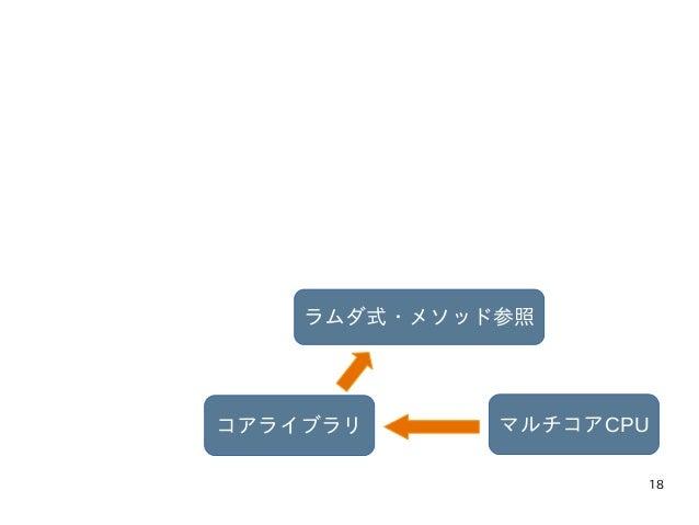 18 マルチコアCPUコアライブラリ ラムダ式・メソッド参照