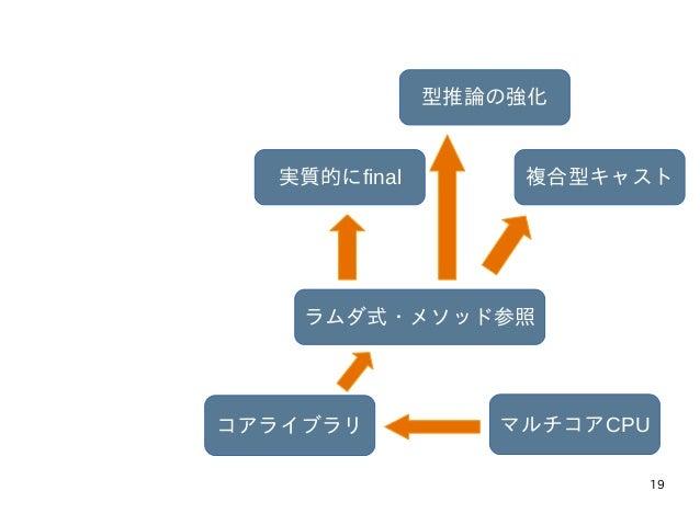 19 マルチコアCPUコアライブラリ ラムダ式・メソッド参照 実質的にfinal 型推論の強化 複合型キャスト