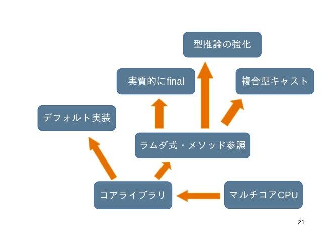 21 マルチコアCPUコアライブラリ ラムダ式・メソッド参照 実質的にfinal 型推論の強化 複合型キャスト デフォルト実装