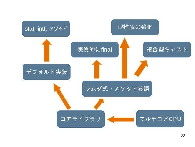22 マルチコアCPUコアライブラリ ラムダ式・メソッド参照 実質的にfinal 型推論の強化 複合型キャスト デフォルト実装 stat. intf. メソッド