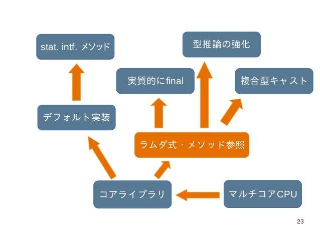 23 マルチコアCPUコアライブラリ ラムダ式・メソッド参照 実質的にfinal 型推論の強化 複合型キャスト デフォルト実装 stat. intf. メソッド ラムダ式・メソッド参照