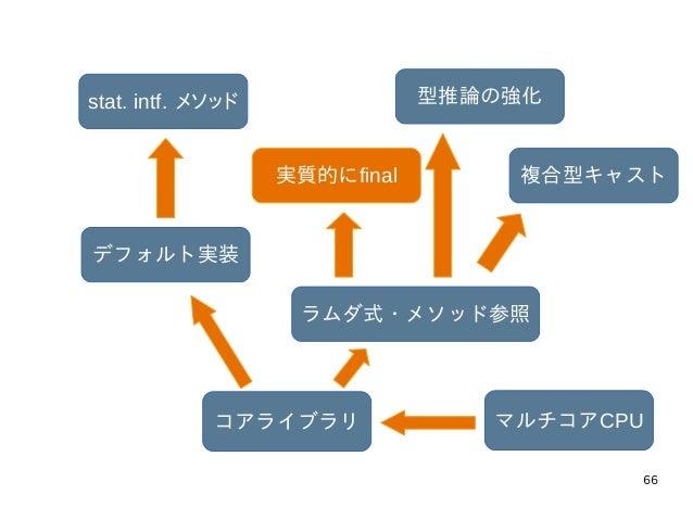 66 マルチコアCPUコアライブラリ ラムダ式・メソッド参照 実質的にfinal 型推論の強化 複合型キャスト デフォルト実装 stat. intf. メソッド