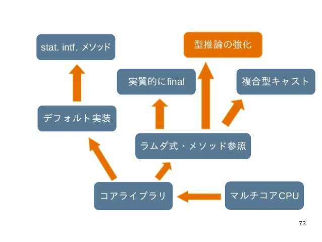73 マルチコアCPUコアライブラリ ラムダ式・メソッド参照 実質的にfinal 型推論の強化 複合型キャスト デフォルト実装 stat. intf. メソッド