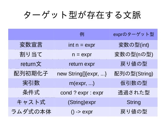 77 ターゲット型が存在する文脈 ● 変数宣言・・・ int n = … ● 割り当て・・・ n = … ● return文・・・ return … ● 配列初期化子・・・new String[]{...} ● 実引数・・・method(......