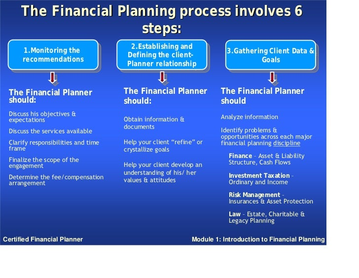 Financial Planning - LIC Greater Noida