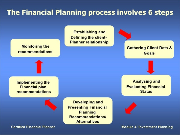 what is the relationship between financial services and overall financial planning Answer to 1 what is the relationship between financial services and overall financial planning2 what are the major categories of.