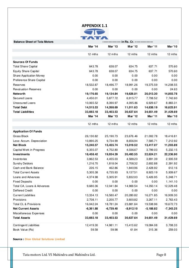Profit and loss balance sheet of honda motor co ltd