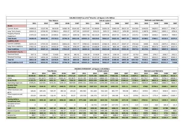 Ashok Leyland Q1 net profit jumps three-fold to Rs 370 cr