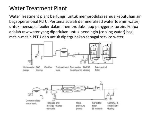 Coalfiresteampowerplant System